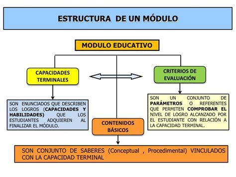 Modelo Curricular Modular Programacion Curricular Modular En La Formaci 243 N Profesional