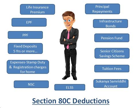 deduction under section all about section 80c of income tax act financial fundaz