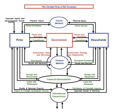 circular flow diagram econ circular flow diagram diagram site