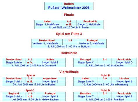 tabelle wm 2014 fu 223 weltmeisterschaft 2014 tabelle fli