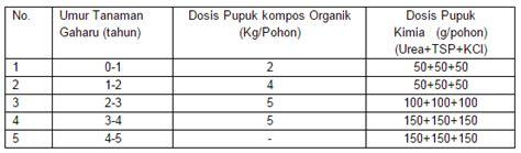 Bisnis Bibit Jamur Tiram Edisi Revisi teknik pemupukan gaharu dosis dan jenis pupuk gaharu indonesia