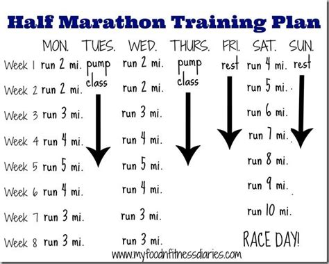 running your marathon the complete 20 week marathon plan books best 25 half marathons ideas on