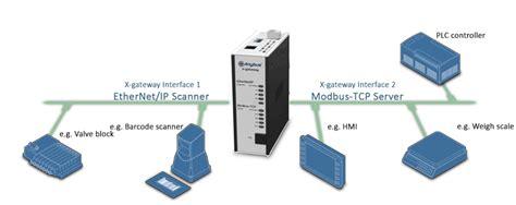tcp ip scanner anybus x gateway ethernet ip scanner modbus tcp server