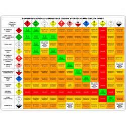 Hazmat Table Dangerous Goods Amp Combustible Liquids Storage