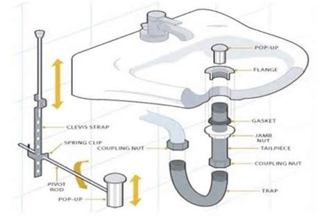 Plumbing Parts Names by Parts Of A Bathroom Sink New Interior Exterior Design