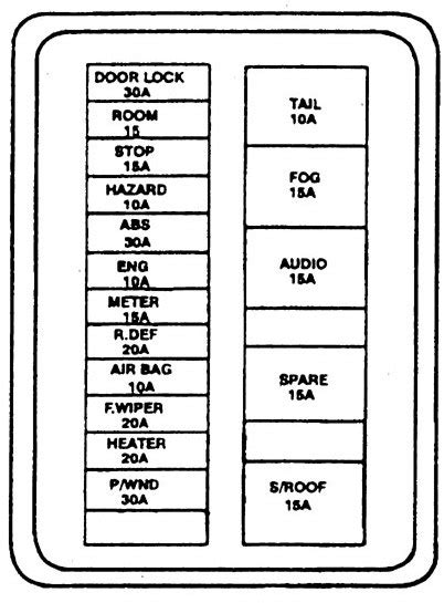 Kia Sephia 1994 1997 Fuse Box Diagram Carknowledge