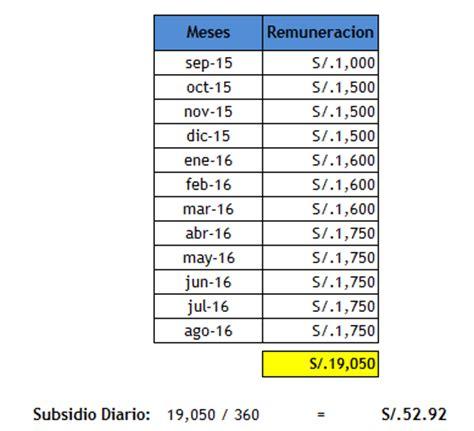 cuando y como cobro la licencia por maternidad 191 qu 233 es el subsidio por maternidad noticiero contable