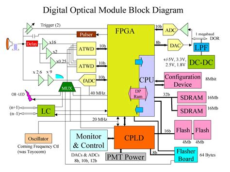 what is computer explain with block diagram computer hardware block diagram www pixshark