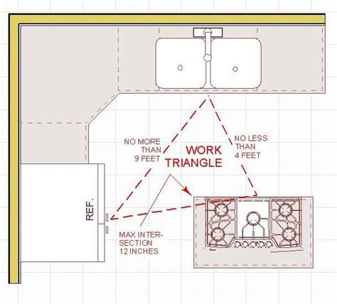 Kitchen Work Triangle Dimensions by 25 Best Ideas About Work Triangle On Kitchen