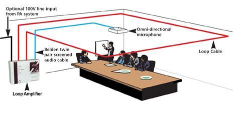 looping system of wiring afils hearing loops astbury cctv access