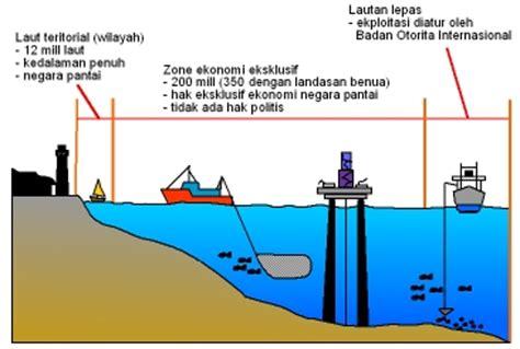 daerah teritorial adalah soal uh sistem adminstrasi wilayah indonesia media belajar