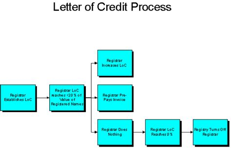 Flow Diagram Credit Letter Registerorg Org