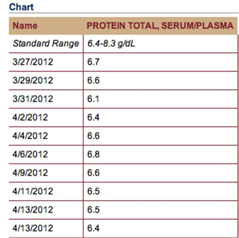 t protein blood test high jm s adventure with myeloma lab results uch