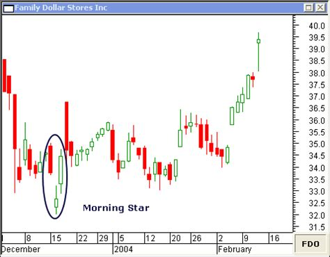 candlestick pattern morning star morning star candlestick and evening star candlestick