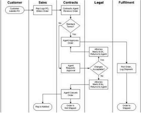 contoh layout by process belajar gratis sistem informasi informatika sekilas
