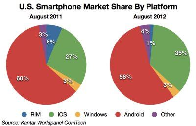 charts: android has made enormous gains abroad | business