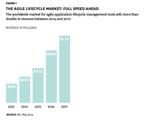 the age of agile how smart companies are transforming the way work gets done books agile metrics cprime