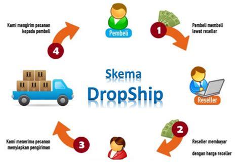Penghasilan Tambahan Menjadi Reseller Dropshiper tips belajar inet marketing