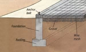 Best Flooring For Concrete Slab Foundation by Concrete Foundation Three Types Of Concrete Foundations