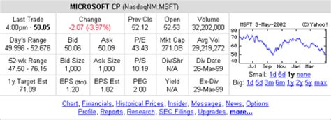 stocks basics: how to read a stock table/quote