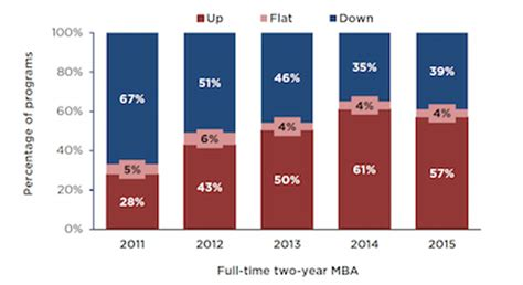 Gmac Mba Trends by A Turnaround For Two Year Mba Programs