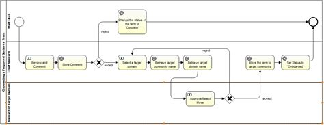 bpmn workflow workflow diagram bpmn gallery how to guide and refrence