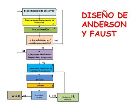 Modelo Curricular De Y Faust Unidad 2