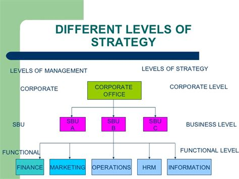 Corporate Strategy Mba Notes by Functional Strategies