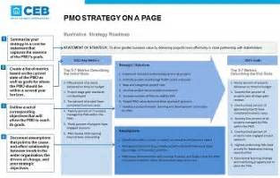 strategic technology plan template pmo strategy on a page ceb