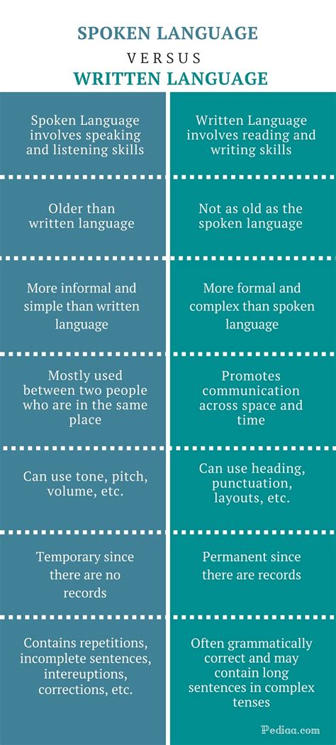 written language difference between spoken and written language