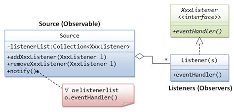 is java listener and observer pattern exle gui programming java programming tutorial