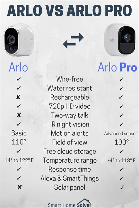 best smart home upgrades arlo pro pimpandhost ls siren 100 arlo pro wire free hd