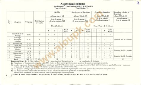 pattern paper of 10th class 2014 biology model guess paper 9th and 10th class 2014 bise