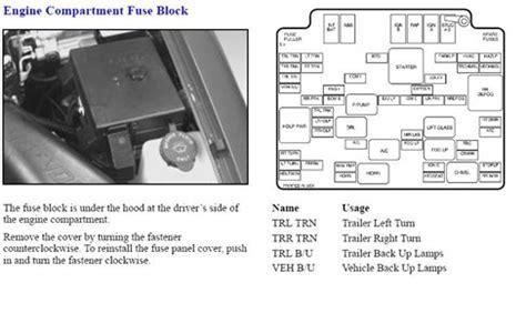 chevrolet blazer fuse box location questions & answers