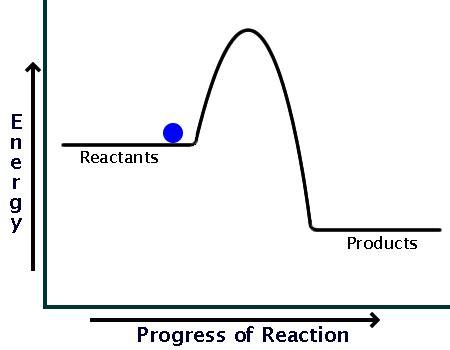 Thermite Process Definition