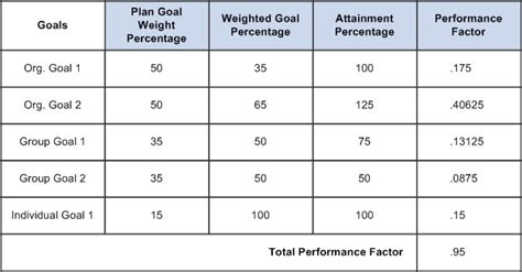 a weight management plan is based on understanding weighted goals