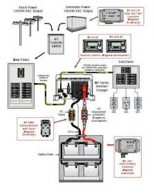 magnum generator wiring diagram magnum free engine image for user manual