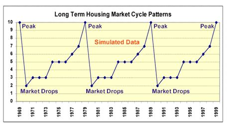 housing market graph image gallery housing market cycle graph