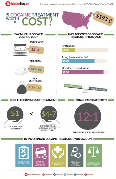 Cocaine Detox Treatment by The Cost Of Cocaine Addiction Treatment Infographic