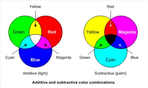 primary color definition mix primary colors