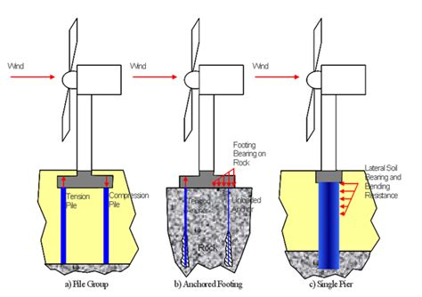 Design Criteria For Turbine Generator Foundations | in support of wind energy the foundations that underlie