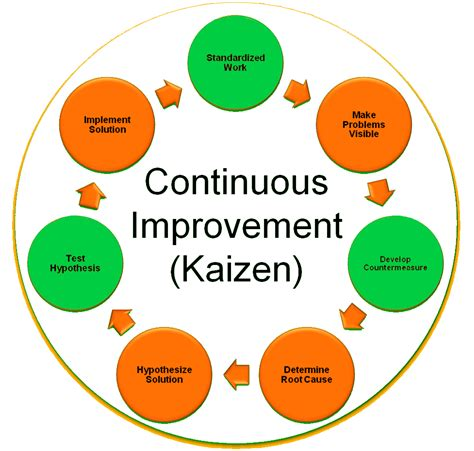 lean manufacturing lean resources 5s kaizen kaizen news kaizen supplies kaizen products and books