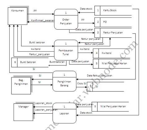 analisa perancangan sistem informasi idpmengajar