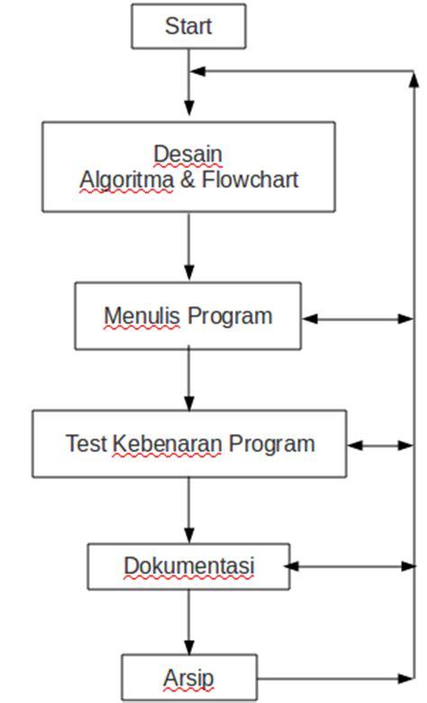 cara membuat flow chart algoritma algoritma dan flowchart dasar pemrograman blognapibelog