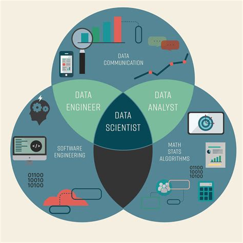 skills needed for a data scientist my data career