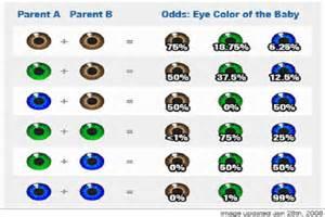eye color chances genetika od koga će beba naslijediti boju očiju novi ba