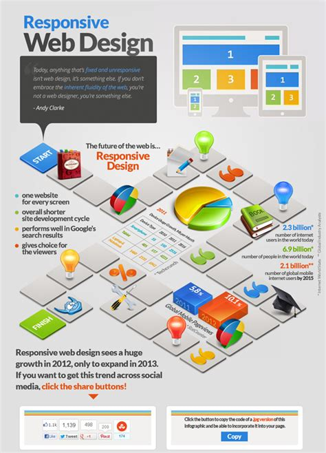 website development process flowchart web design process flowchart www pixshark images