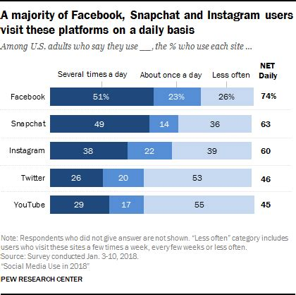 social media use 2018: demographics and statistics | pew