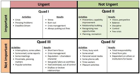 covey quadrants template how to be more productive at work 4 steps the context