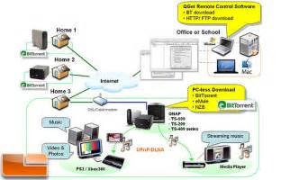 How to setup a home nas server qnap ts 439 pro turbo legit